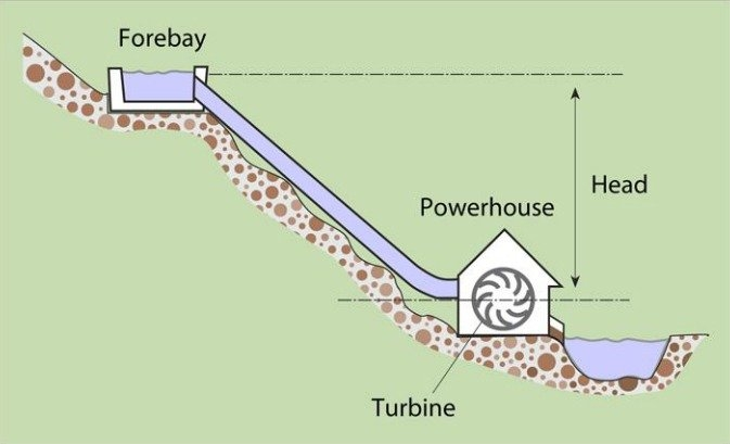 Hydropower system for home